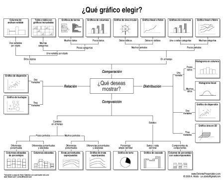 ¿Qué gráfico elegir?