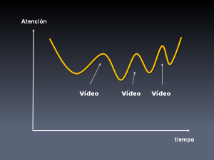 Los vídeos ayudan a mantener la atención y fomentan el recuerdo