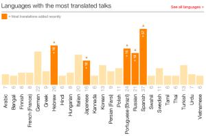 Idiomas con mayor número de charlas traducidas