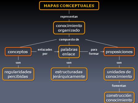 Mapa conceptual explicando qué es un mapa conceptual