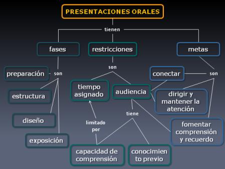 Mapa conceptual sobre presentaciones orales