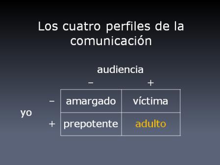 Los cuatro perfiles de la comunicación