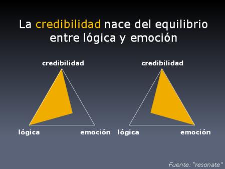 La credibilidad nace del equilibrio entre lógica y emoción