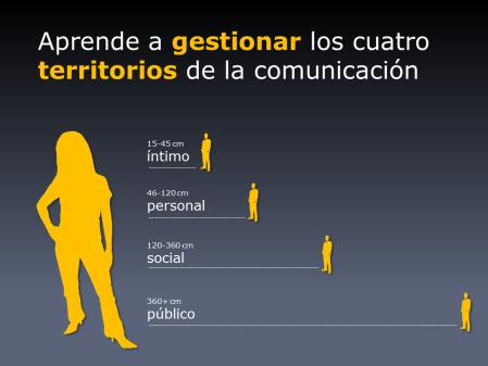 Aprende a gestionar los cuatro territorios de la comunicación