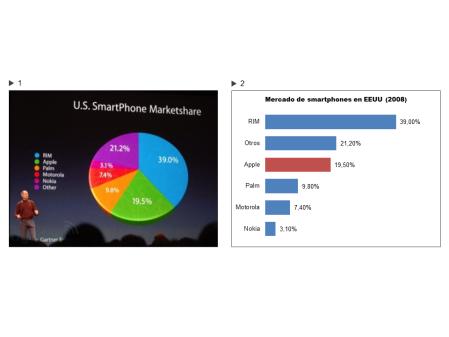 Las ventas del iPhone de Apple en el mercado de smartphones estadounidense están marchando fantásticamente