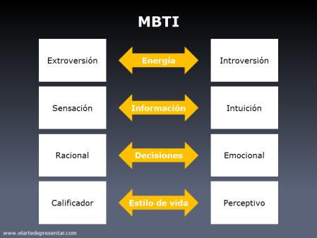 Las cuatro dicotomías de MBTI