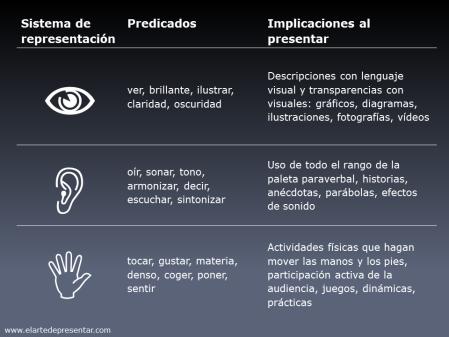 Los tres sistemas de representación y sus implicaciones en presentaciones