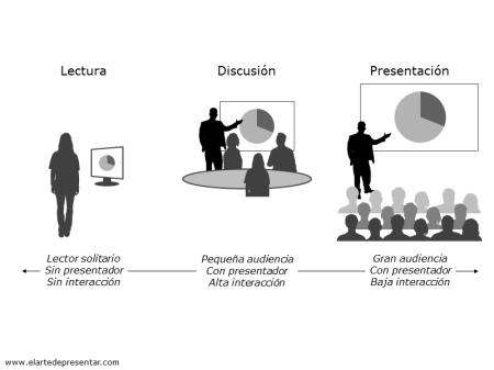 Hay una gran diferencia entre las presentaciones para auditorio y para sala de juntas en cuanto a motivación de la audiencia e interacción